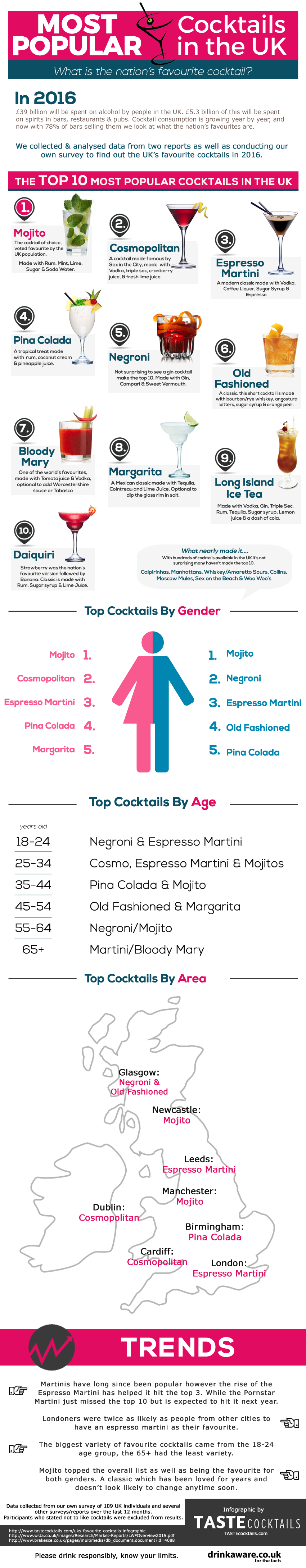 UK's favourite cocktails Infographic